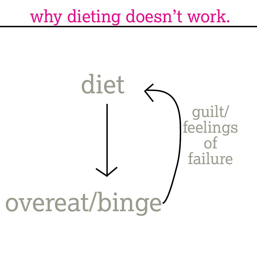 dieting doesn't work