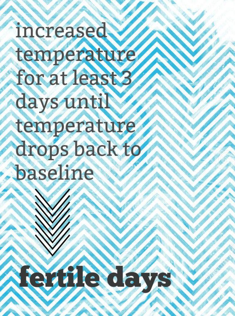 basal temperature